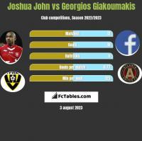 Joshua John vs Georgios Giakoumakis h2h player stats