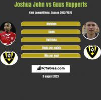 Joshua John vs Guus Hupperts h2h player stats