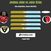 Joshua John vs Jafar Arias h2h player stats