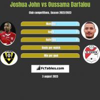 Joshua John vs Oussama Darfalou h2h player stats