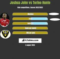 Joshua John vs Torino Hunte h2h player stats