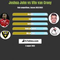 Joshua John vs Vito van Crooy h2h player stats