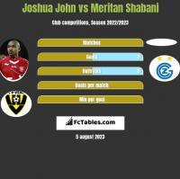 Joshua John vs Meritan Shabani h2h player stats