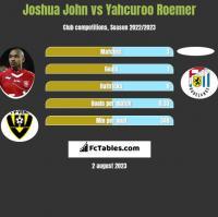 Joshua John vs Yahcuroo Roemer h2h player stats