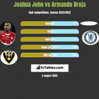 Joshua John vs Armando Broja h2h player stats