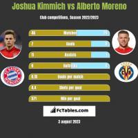 Joshua Kimmich vs Alberto Moreno h2h player stats