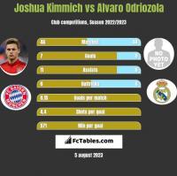 Joshua Kimmich vs Alvaro Odriozola h2h player stats