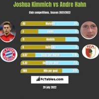 Joshua Kimmich vs Andre Hahn h2h player stats