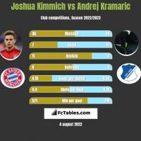 Joshua Kimmich vs Andrej Kramaric h2h player stats
