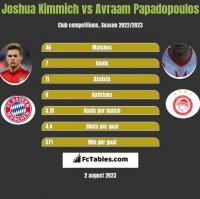 Joshua Kimmich vs Avraam Papadopoulos h2h player stats