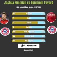 Joshua Kimmich vs Benjamin Pavard h2h player stats