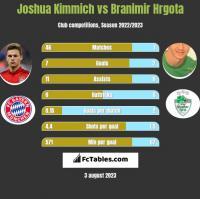 Joshua Kimmich vs Branimir Hrgota h2h player stats