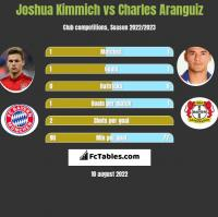Joshua Kimmich vs Charles Aranguiz h2h player stats