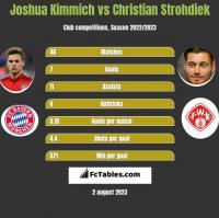 Joshua Kimmich vs Christian Strohdiek h2h player stats