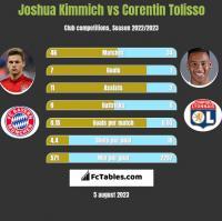 Joshua Kimmich vs Corentin Tolisso h2h player stats