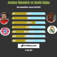 Joshua Kimmich vs David Alaba h2h player stats