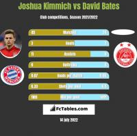 Joshua Kimmich vs David Bates h2h player stats