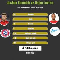 Joshua Kimmich vs Dejan Lovren h2h player stats