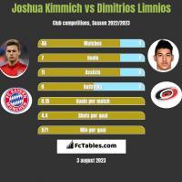 Joshua Kimmich vs Dimitrios Limnios h2h player stats