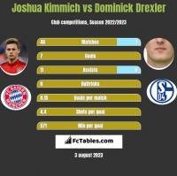 Joshua Kimmich vs Dominick Drexler h2h player stats