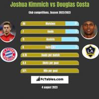 Joshua Kimmich vs Douglas Costa h2h player stats