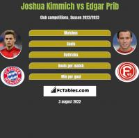 Joshua Kimmich vs Edgar Prib h2h player stats