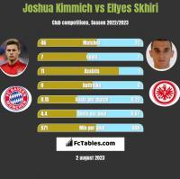Joshua Kimmich vs Ellyes Skhiri h2h player stats