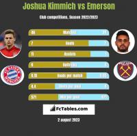 Joshua Kimmich vs Emerson h2h player stats