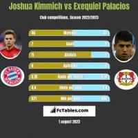 Joshua Kimmich vs Exequiel Palacios h2h player stats