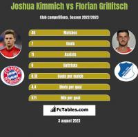 Joshua Kimmich vs Florian Grillitsch h2h player stats