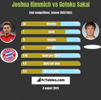 Joshua Kimmich vs Gotoku Sakai h2h player stats