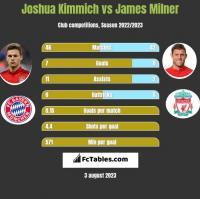 Joshua Kimmich vs James Milner h2h player stats
