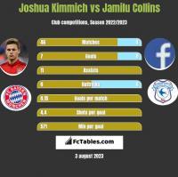 Joshua Kimmich vs Jamilu Collins h2h player stats