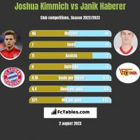 Joshua Kimmich vs Janik Haberer h2h player stats