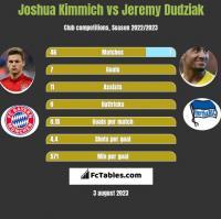 Joshua Kimmich vs Jeremy Dudziak h2h player stats