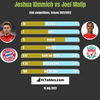 Joshua Kimmich vs Joel Matip h2h player stats