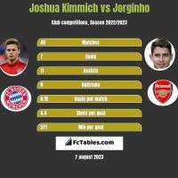 Joshua Kimmich vs Jorginho h2h player stats