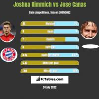 Joshua Kimmich vs Jose Canas h2h player stats