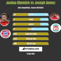 Joshua Kimmich vs Joseph Gomez h2h player stats