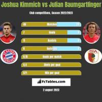 Joshua Kimmich vs Julian Baumgartlinger h2h player stats