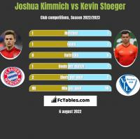 Joshua Kimmich vs Kevin Stoeger h2h player stats