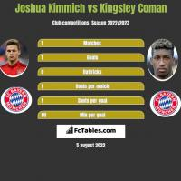 Joshua Kimmich vs Kingsley Coman h2h player stats