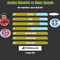 Joshua Kimmich vs Klaus Gjasula h2h player stats