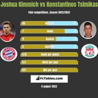 Joshua Kimmich vs Konstantinos Tsimikas h2h player stats
