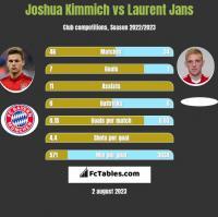 Joshua Kimmich vs Laurent Jans h2h player stats
