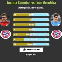 Joshua Kimmich vs Leon Goretzka h2h player stats