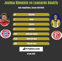 Joshua Kimmich vs Leonardo Koutris h2h player stats