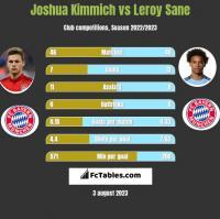 Joshua Kimmich vs Leroy Sane h2h player stats