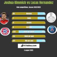 Joshua Kimmich vs Lucas Hernandez h2h player stats