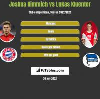 Joshua Kimmich vs Lukas Kluenter h2h player stats